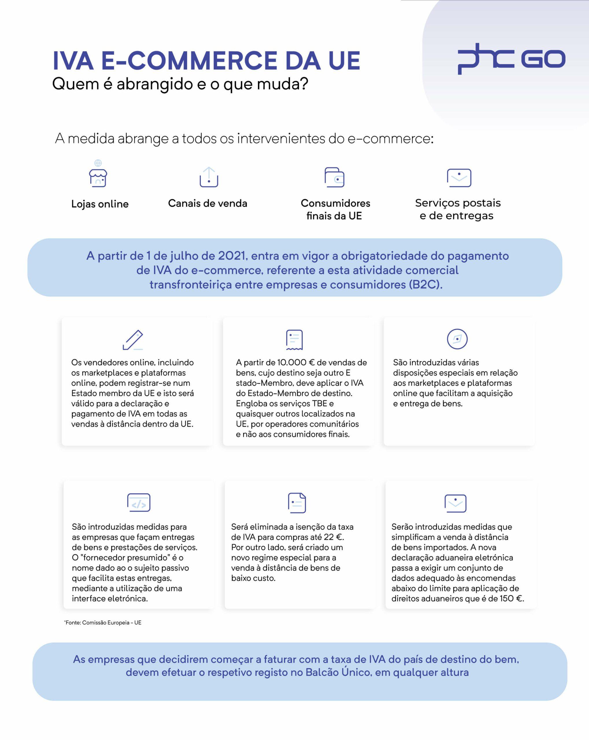 IVA do e-commerce na UE